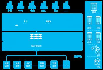 河长制数据平台系统