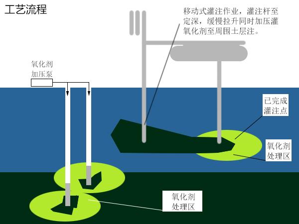 化学氧化土壤修复技术