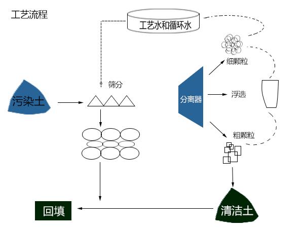 青藤环境土壤淋洗修复技术