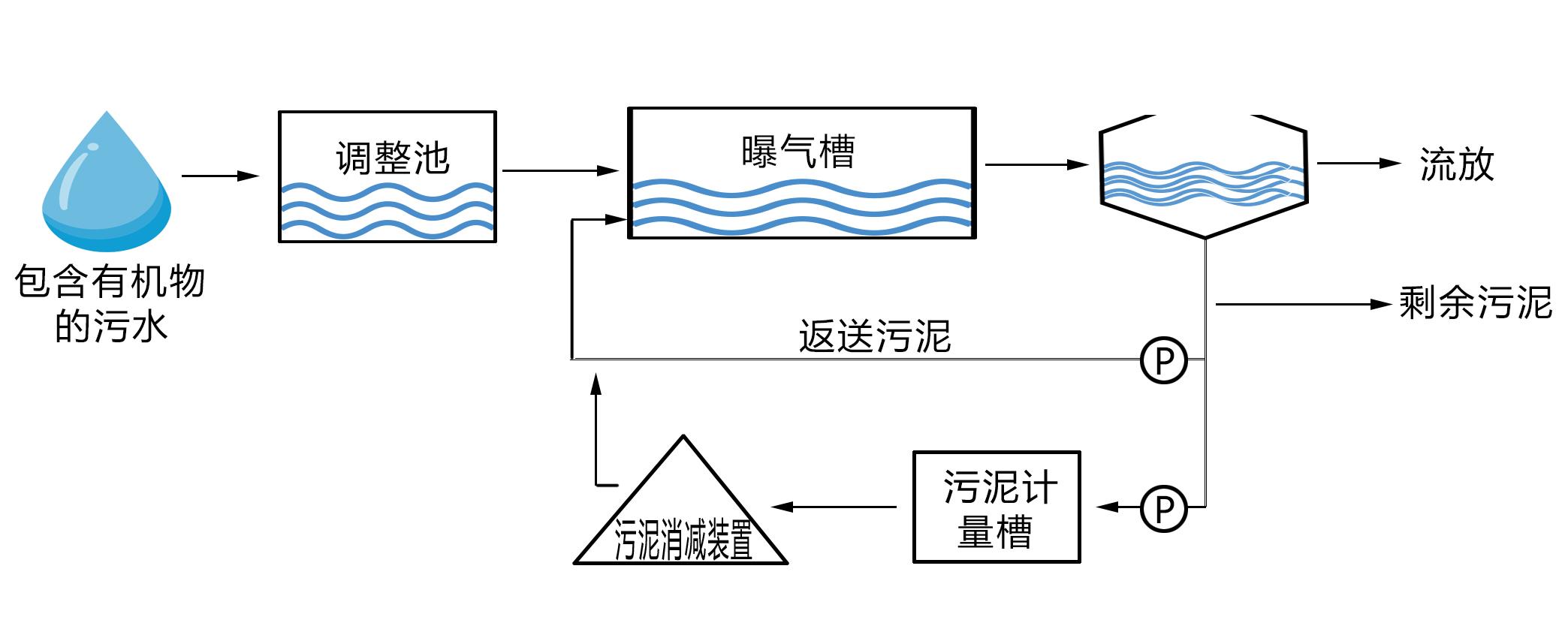 污泥消减技术