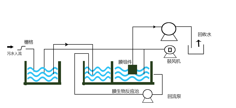 污水提标改造