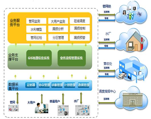 青藤环境智慧水务模型