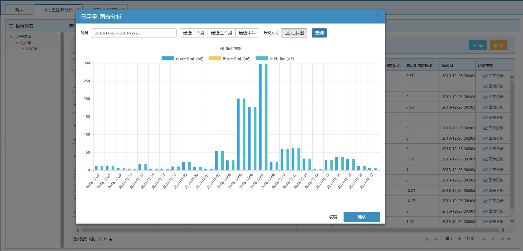 分区计量系统多平台警报及数据显示